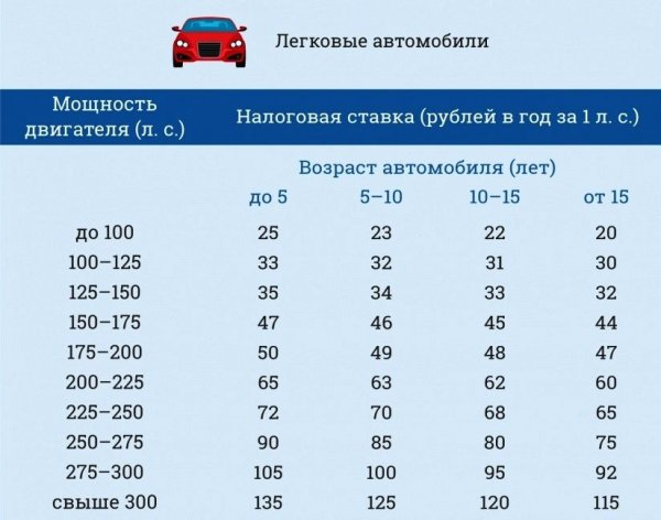 Автомобили до 100 лошадиных сил