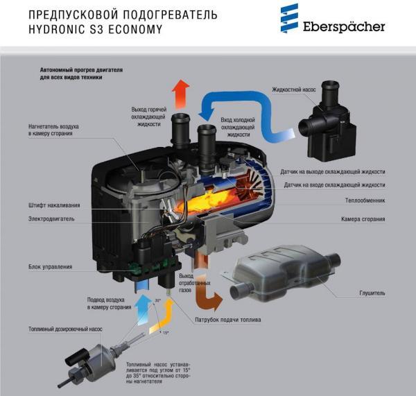 EBERSPACHER HYDRONIC S3