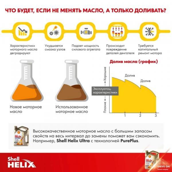Какое выбрать масло и по какой причине